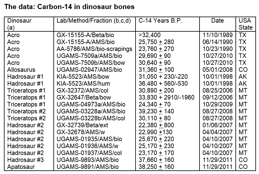 types of dinosaurs dated by c-14